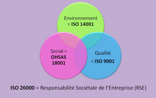 schéma normes environnement