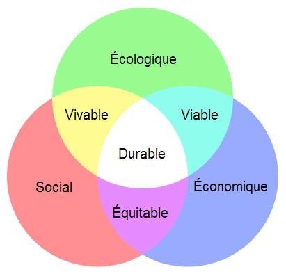 référentiel développement durable
